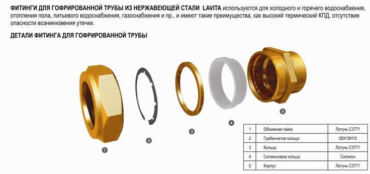 Детали фитинга для гофрированной трубы (вода)